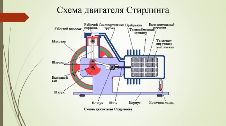 Схема двигателя наружного горения
