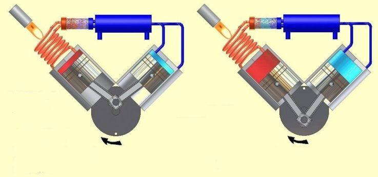 Двигатель Стирлинга: принцип работы