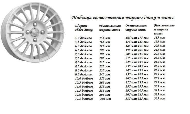 Соотношение дисков и резины