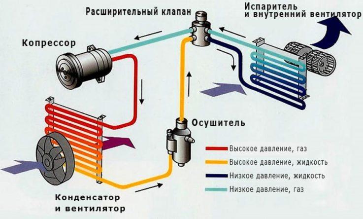 Конструкция кондиционера