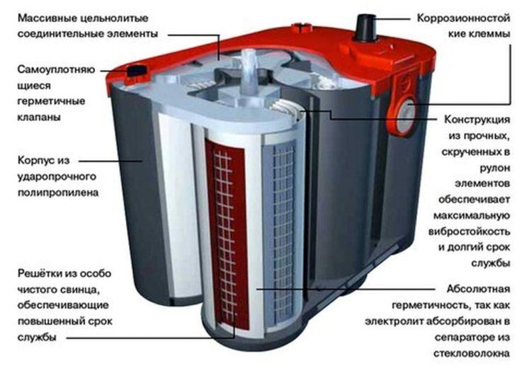 Устройство гелевого аккумулятора