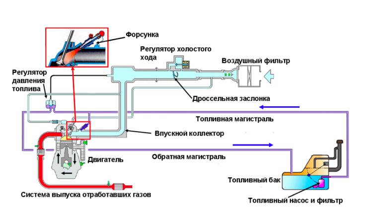 Основные элементы топливной системы