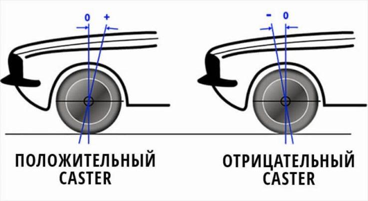 Кастер (Caster)