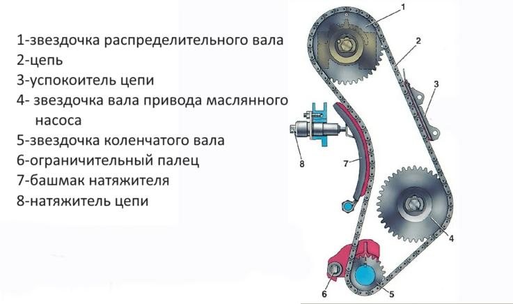 Характеристики цепного привода ВАЗ 2106
