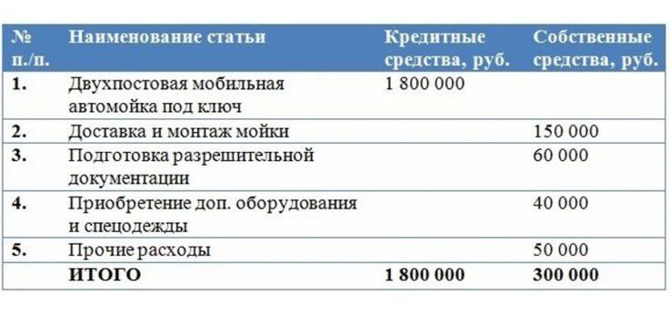 Расходы при реализации проекта