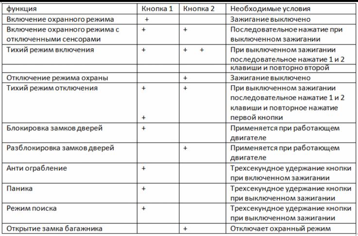 Таблица управления