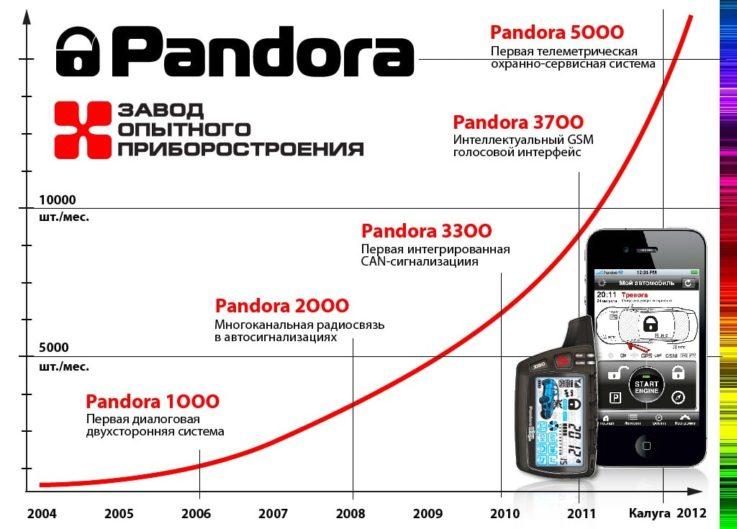 История бренда Pandora