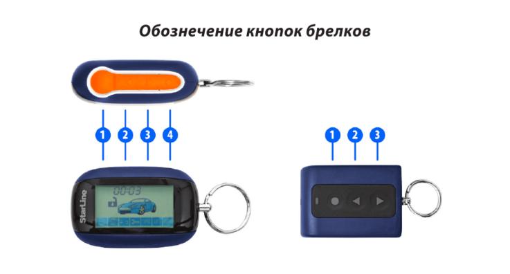 Кнопки брелков сигнализации Старлайн А91