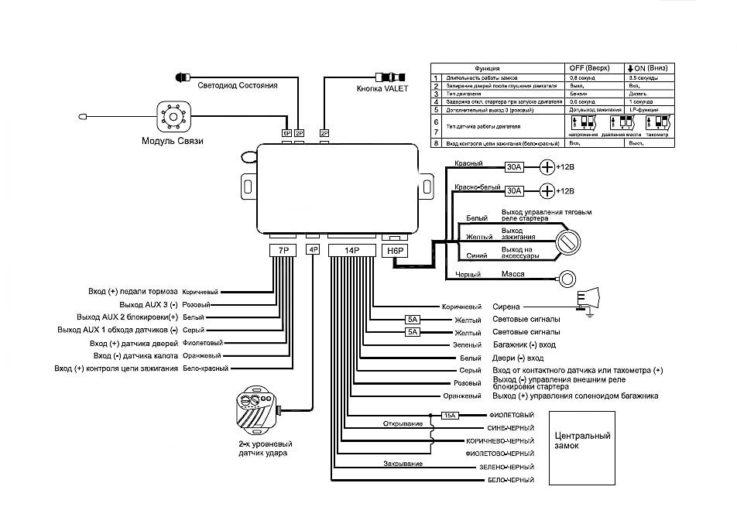 Особенности установки сигнализации Cenmax