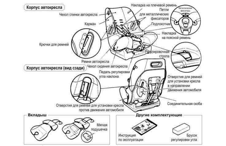 Конструкция детского автокресла